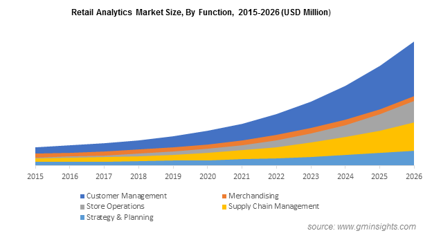 Retail Analytics Market By Function