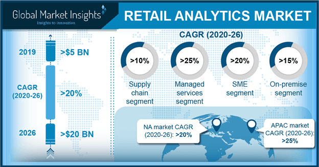 U.S. Retail Analytics Market Size, By Function, 2016 & 2024 ($Mn)