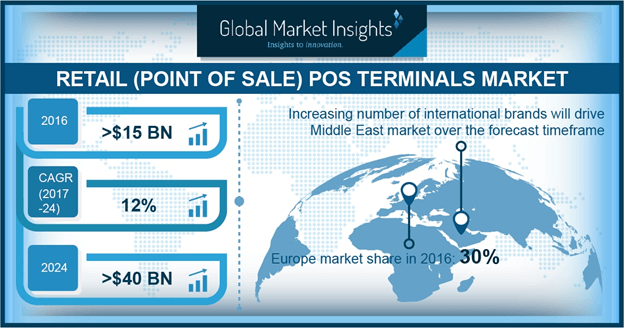 UK retail POS terminals market