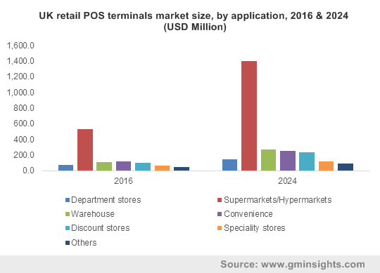 China retail POS terminals market size, by application, 2016 & 2024 (USD Million)