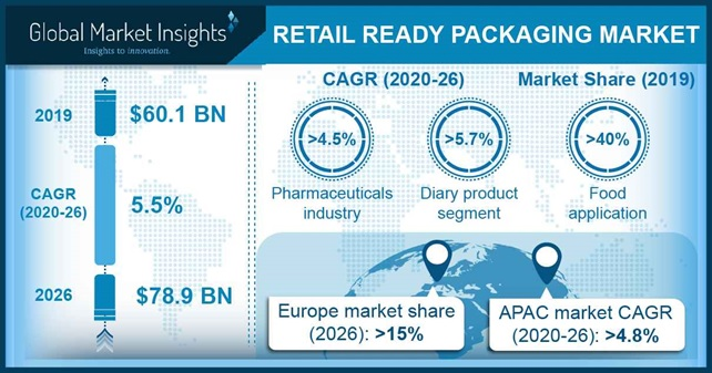 Retail Ready Packaging Market Outlook