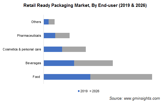 Retail Ready Packaging Market by End-User