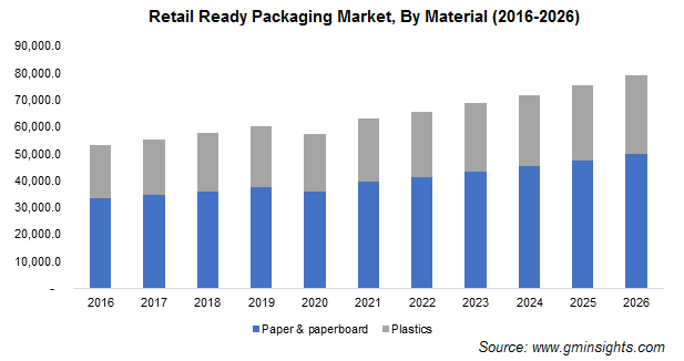 Retail Ready Packaging Market by Material