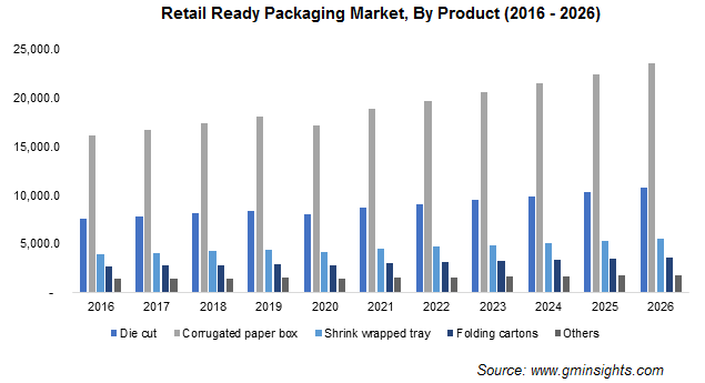 Retail Ready Packaging Market by Product