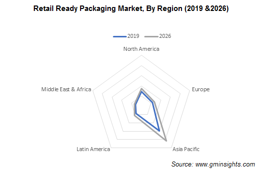 Retail Ready Packaging Market by Region