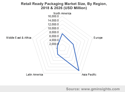 Retail Ready Packaging Market Size, By Region, 2018 & 2026 (USD Million)