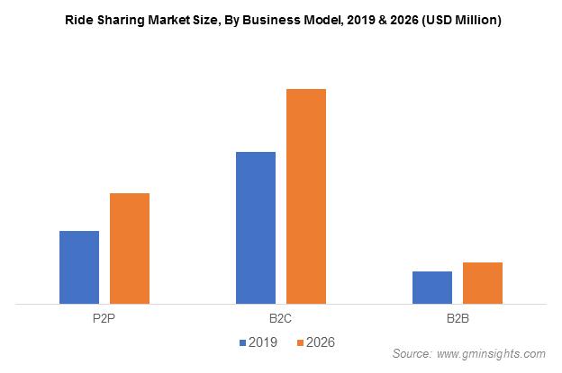 Ride Sharing Market Revenue