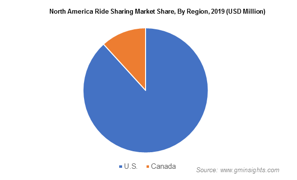 North America Ride Sharing Market