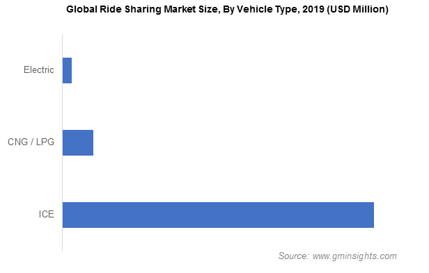 Ride Sharing Market Size