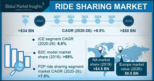 Ride Sharing Market