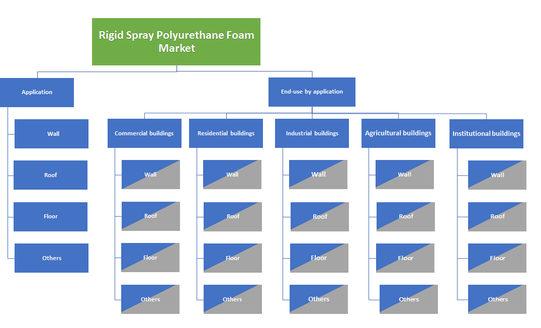 Rigid Spray Polyurethane Foam Market Segmentation