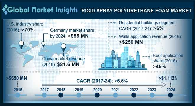 Rigid Spray Polyurethane Foam Market Outlook
