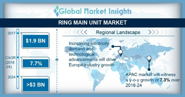 Ring main unit market