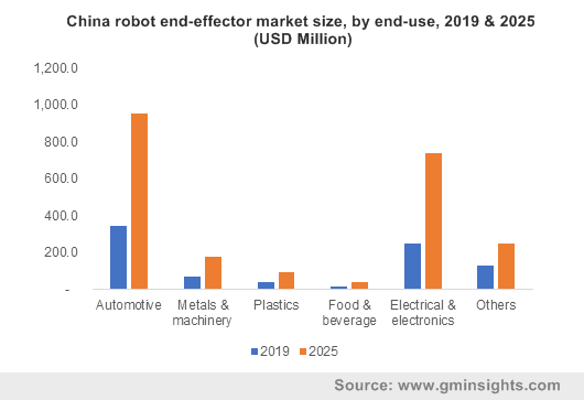 China robot end-effector market size, by end-use, 2019 & 2025 (USD Million)