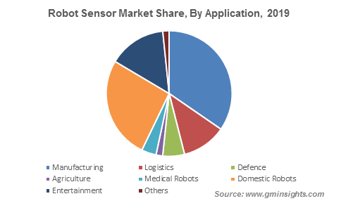 Robot Sensor Market By Application