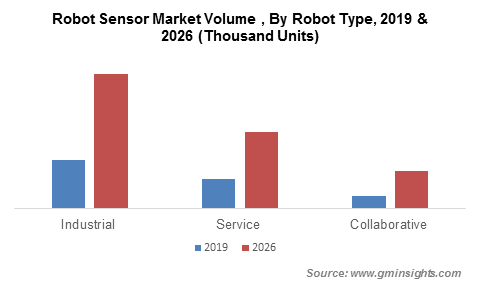 Robot Sensor Market Volume By Robot Type
