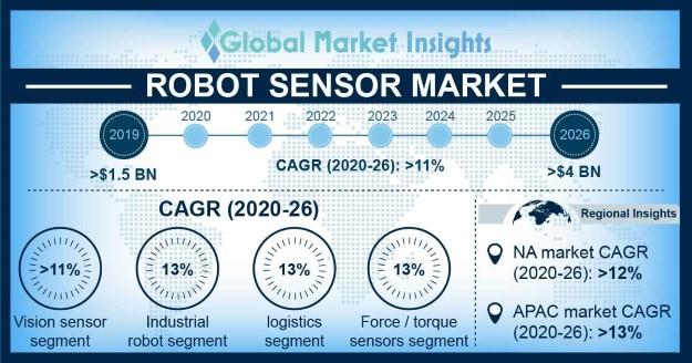 China robot sensor market size, by application, 2017 & 2024 (USD Million)