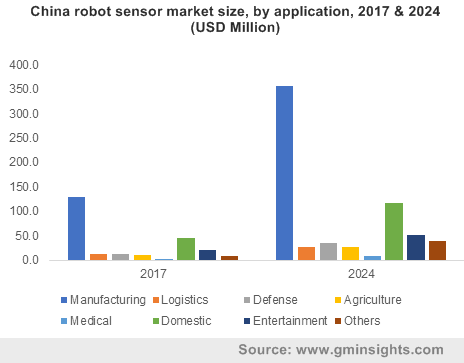 China robot sensor market size, by application, 2017 & 2024 (USD Million)