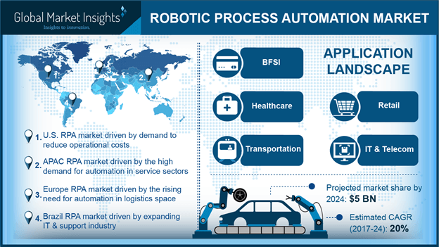 Robotic process automation industry