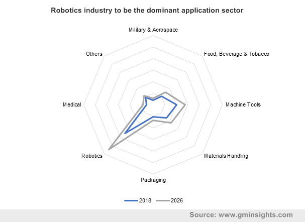 Robotics industry to be the dominant application sector