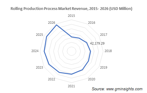 Rolling Production Process Market Revenue