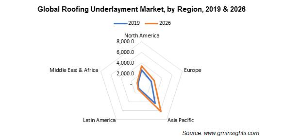 Roofing Underlayment Market Regional Insights