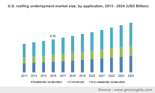 U.S. roofing underlayment market size, by application, 2013 - 2024 (USD Billion)