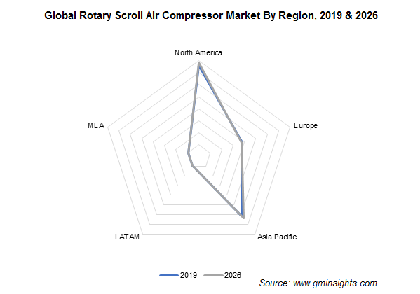 Rotary Scroll Air Compressor Market Regional Insights