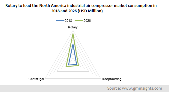 Rotary to lead the North America industrial air compressor market