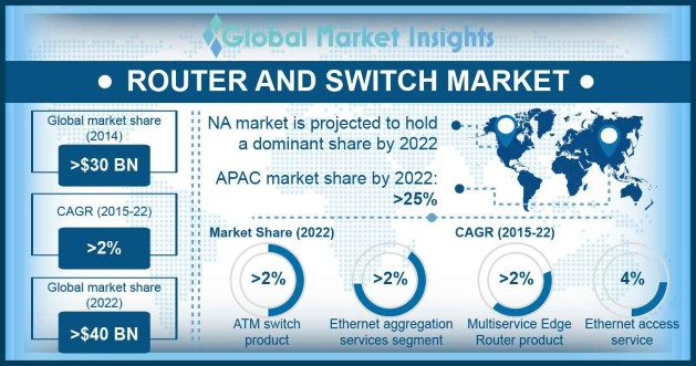Router and Switch Market