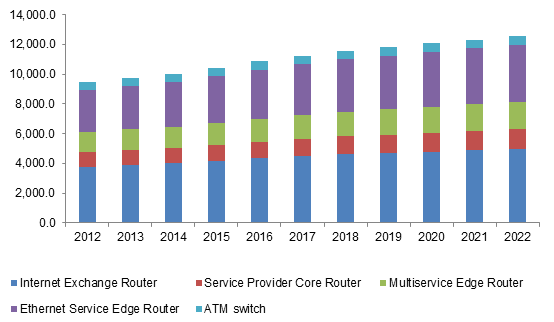 U.S. router and switch market size by product, 2012-2022 (USD Million)
