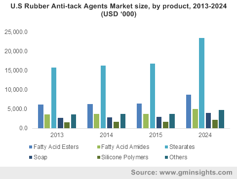 U.S Rubber Anti-tack Agents Market size, by product, 2013-2024 (USD '000)