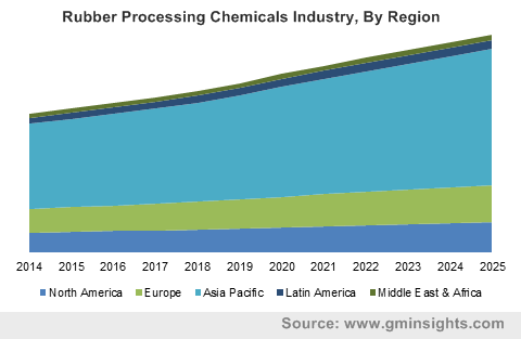 Rubber Processing Chemicals Industry, By Region