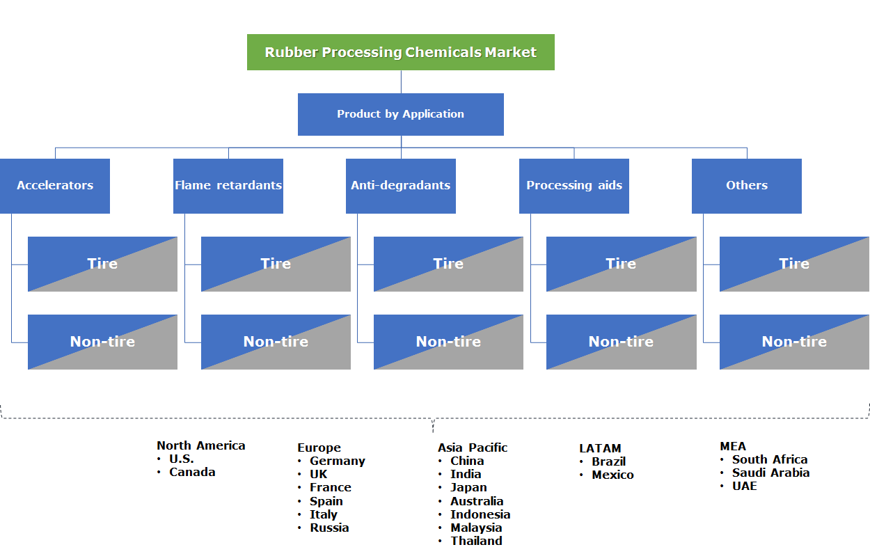 Rubber Processing Chemicals Market Segmentation