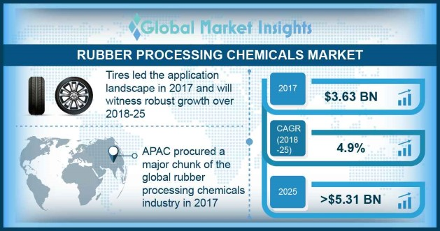 U.S. rubber processing chemicals market size, by product, 2014 - 2025 (USD Million)