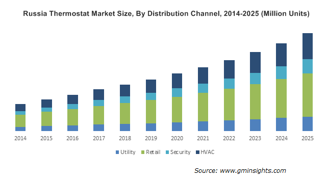 Russia Thermostat Market Size, By Distribution Channel, 2014-2025 (Million Units)