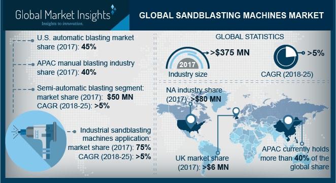 Sandblasting Machines Market