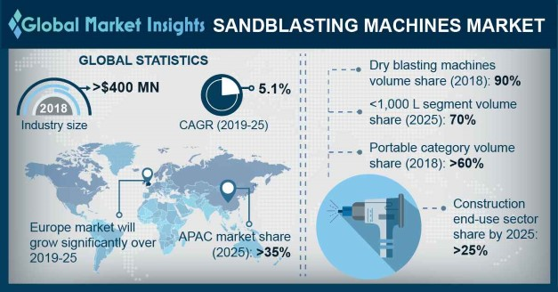 Global Sandblasting Machines Market