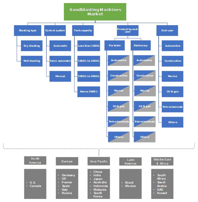 Sandblasting Machines Market segmentation