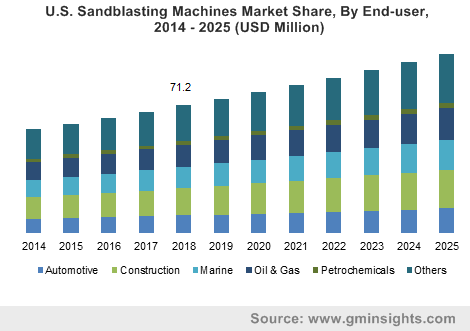U.S. Sandblasting Machines Market Size, By End-user, 2014 – 2025 (USD Million)