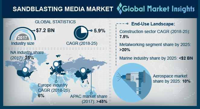 U.S. Sandblasting Media Market Size, By Application, 2014 – 2025 (USD Million)