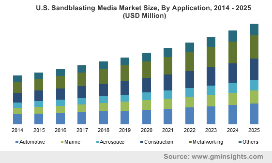 U.S. Sandblasting Media Market Size, By Application, 2014 – 2025 (USD Million)