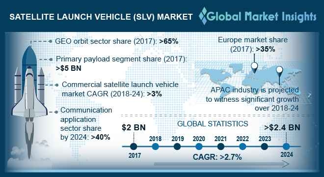 U.S. SLV Market, By Launch Activity, 2017 & 2024, (Units)