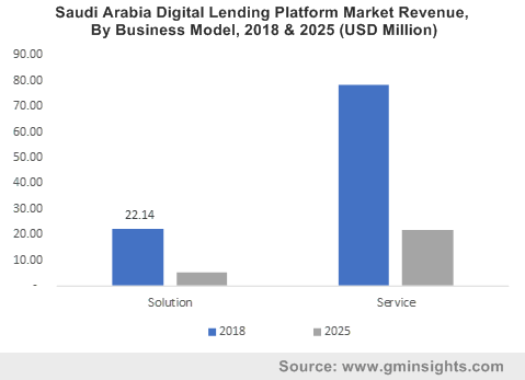 Saudi Arabia Digital Lending Platform Market Revenue, By Business Model, 2018 & 2025 (USD Million)