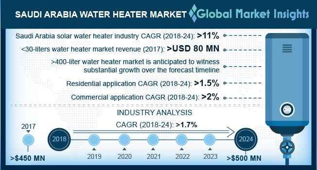 Saudi Arabia Water Heater Market Size, By Capacity (USD Million)