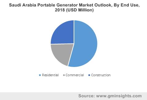 Saudi Arabia Portable Generators Market Size, By End Use, 2018 (USD Million)