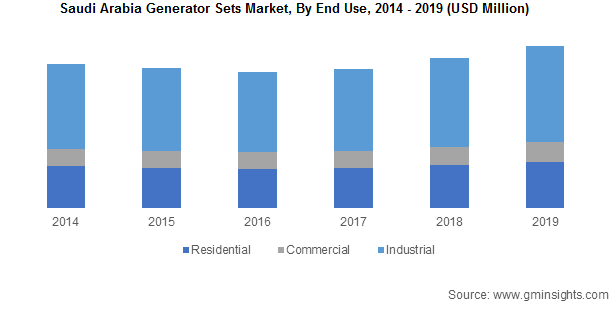 Saudi Arabia Generator Sets Market By End Use