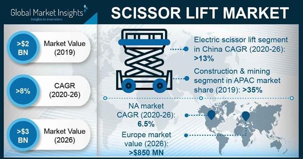 Scissor Lift Market