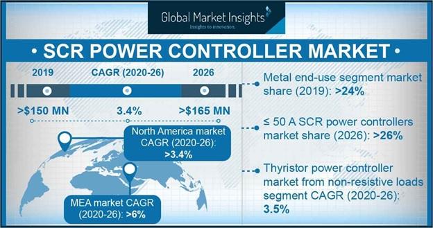 SCR power controller Market