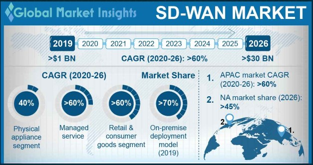 Sd Wan Market Size Share Global Trends Report 2026